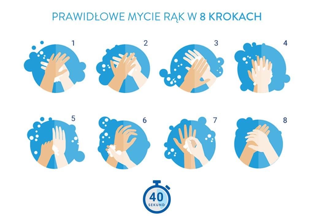 Instrukcja prawidłowego mycia rąk