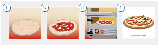 Przygotowanie pizzy w piecu do pizzy eurochef w 3 krokach